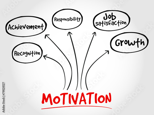 Fototapeta Motivation mind map, business concept