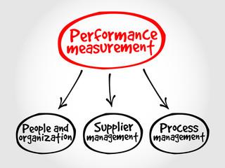 Performance measurement mind map business management concept