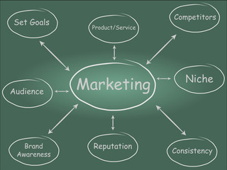 Marketing Diagram (Chalkboard)