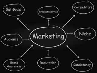 Marketing Diagram (Blackboard)