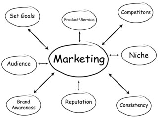 Marketing Diagram (Whiteboard)