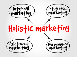 Holistic marketing mind map, business concept