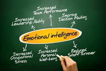 Emotional intelligence diagram, concept on blackboard