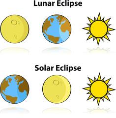 Solar and Lunar Eclipse