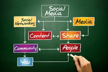 SOCIAL MEDIA flow chart, business concept on blackboard