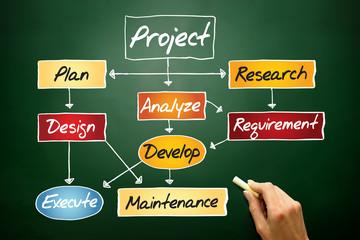 Flow chart for project development, concept on blackboard