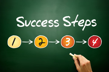 4 Success Steps, business concept on blackboard