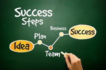 Success Steps timeline, business concept on blackboard