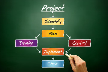 PROJECT flow chart, business concept on blackboard