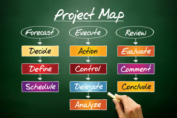Project process, business concept on blackboard