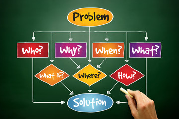 Problem Solution flow chart with basic questions