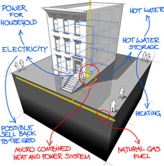 Townhouse+gas micro heat and power generator