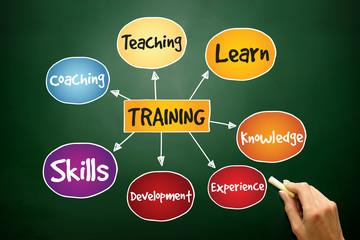 Training mind map, business concept on blackboard