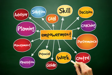 Empowerment process mind map, business concept on blackboard