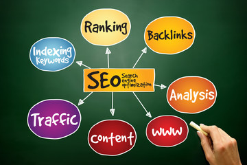 SEO - Search engine optimization mind map concept on blackboard