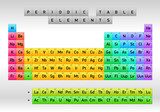 Periodic Table of Elements Dmitri Mendeleev, vector design poster