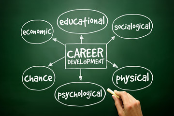 Career development mind map business concept on blackboard