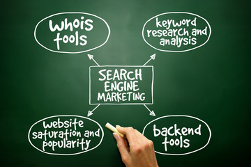 Search engine marketing mind map concept on blackboard