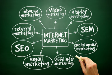 Internet marketing mind map business concept on blackboard