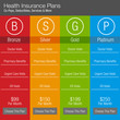 Health Insurance Plan Chart