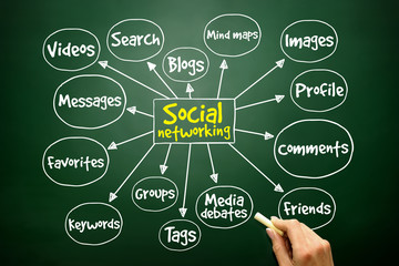 Social networking mind map business concept on blackboard