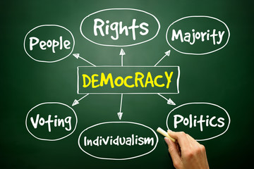Democracy mind map concept on blackboard