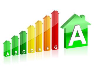 energy efficiency A house