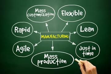 Manufacturing management mind map, business concept
