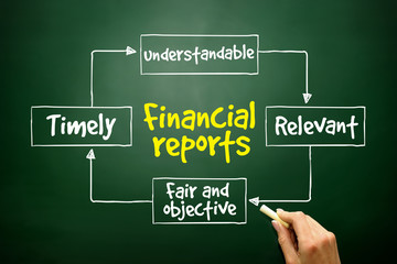 Financial reports mind map, business concept