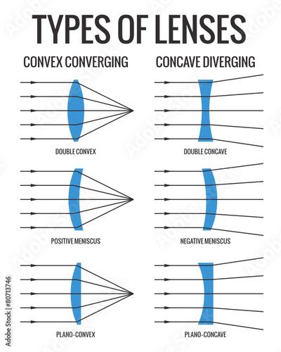 Types Of Lenses - 80713746
