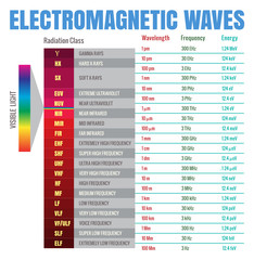 Electromagnetic Waves Chart