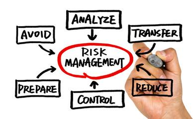risk management concept handwritten on whiteboard