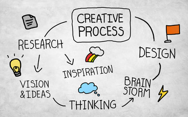 Creative Process Design Thinking Brainstorming Concept