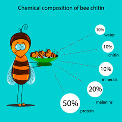 chemical composition of bee chitin