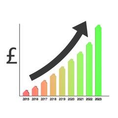 positieve prognose omzet vastgoed in Engeland