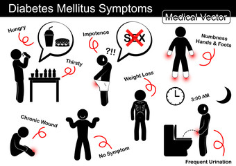Diabetes Mellitus (DM) Symptoms