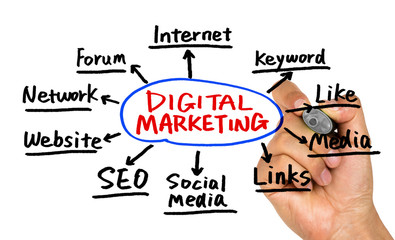 digital marketing concept hand drawing on whiteboard