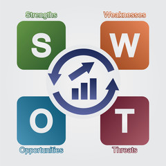 strategic swot analysis