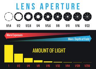 Lens Aperture Full Stops