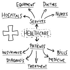 Healthcare graph - vector mind map