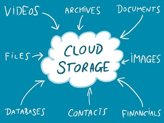 Online cloud storage - vector mind map
