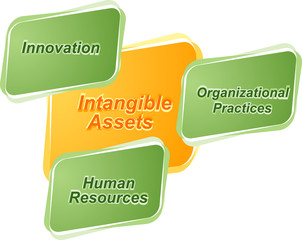 Intangible assets  business diagram illustration