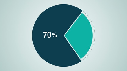 Circle diagram, Pie chart indicated 70 percent