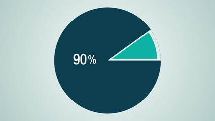 Circle diagram, Pie chart indicated 90 percent
