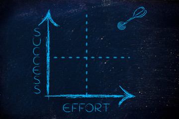 effort and success graph with target and dart