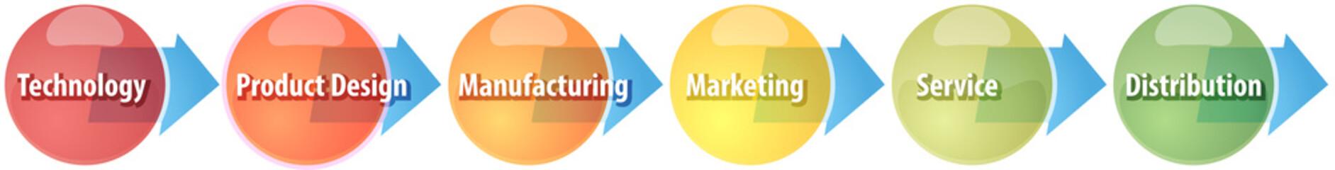 Manufacturing process business diagram illustration