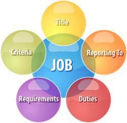 Job qualities business diagram illustration