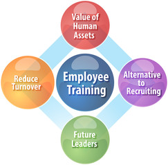 Employee training business diagram illustration