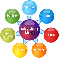 Advertising media business diagram illustration