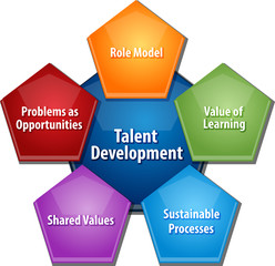 Talent development business diagram illustration